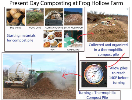 Frog Hollow Farm composting