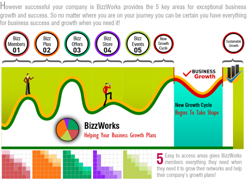 BizzWorks-in-action-model