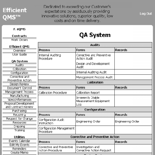 Quality control plan for paperless quality management system for Quality control procedure template