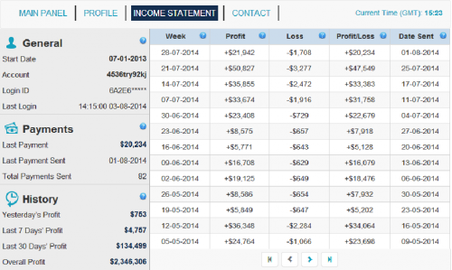 Binary options trading analysis