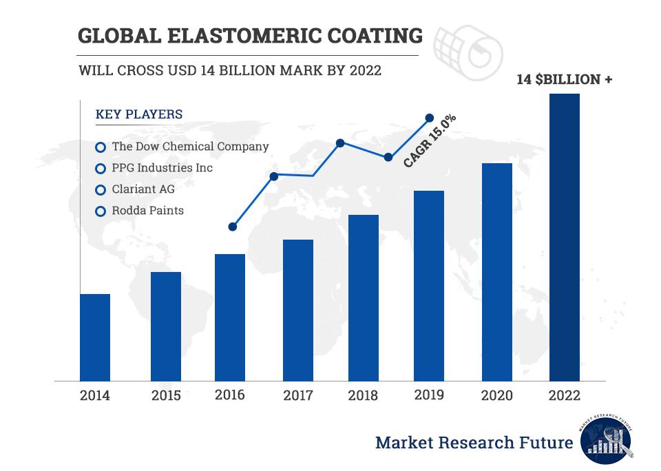 Global Elastomeric Coating Market