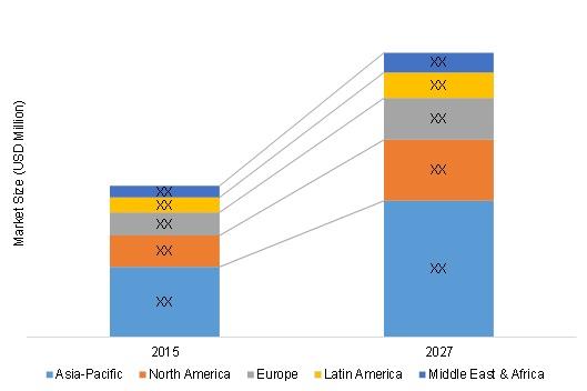 Global Glycidyl Methacrylate Market