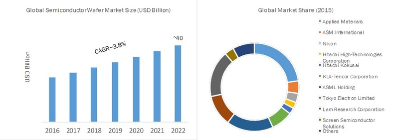 Global_Semiconductor_Wafer_Market_