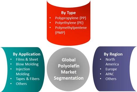 Polyolefin Market