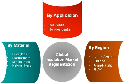 Regional Analysis of Insulation Market