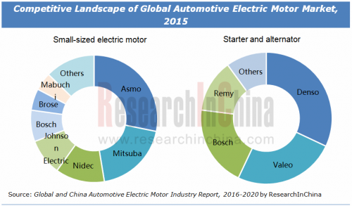 Automotive Electric Motor Market Size Share And Industry
