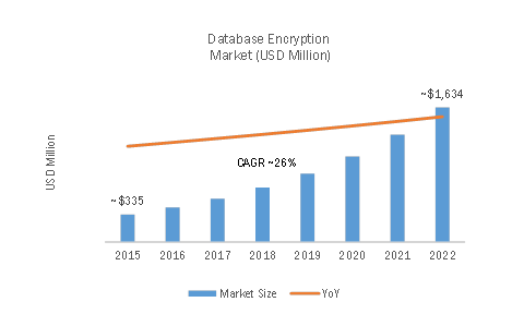 global encryption software market (marketresearchbiz via comtex) -- global encryption software market 2018 market size, share, global trends, price, encryption software research report, segmentation and forecast 2017-2026 the report on global encryption software market provides a comprehensive analysis and industry.