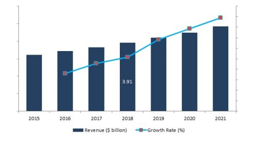 Global Military Vetronics Market Billion X