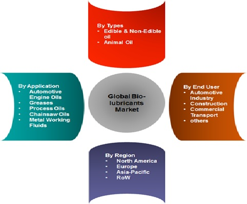 Bio lubricant market will cross usd 350 billion mark by 2022 pune india january 20 2017 marketersmedia global bio lubricant market market is expected to grow at the cagr of more than 72 starting from 2014 thecheapjerseys Gallery