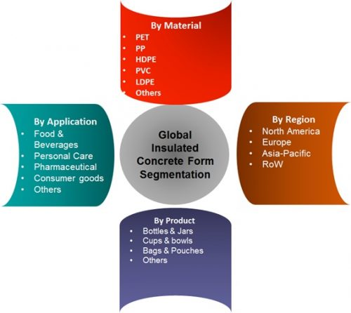 Global Plastic Container Market – Industry Challenges, Key Vendors