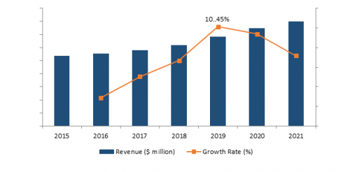 Aerospace Composites Market Outlook and Forecast 2021: Growth Factors, Trends, Top Companies Analysis for Business Prospects
