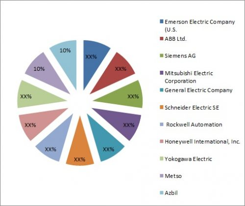 Industrial Control Systems Ics Market Share Emerging