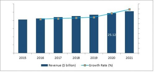 Airborne ISR Market Growth Opportunities, Driving Factors by Regions, Type and Application, Forecast Analysis to 2021