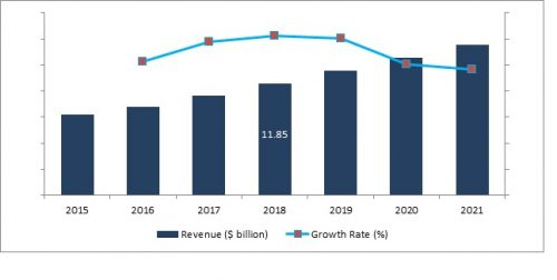 Global Aircraft Seating Market 2017 Key Growth Drivers, Challenges, Demand and Upcoming Trends