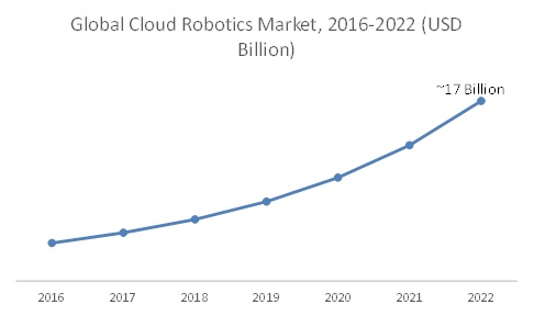 Global Cloud Robotics Market Projected to Grow at a CAGR of 29% to Reach Market Share of USD 17 Billion by 2022