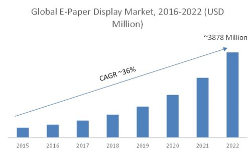 synthetic paper market expected to reach Synthetic paper: technologies and global markets and is expected to reach 267 million pounds in 2015 - the non-label application segment of the synthetic paper market is expected to increase from 156 million pounds in 2015 to 214 million pounds in 2020.