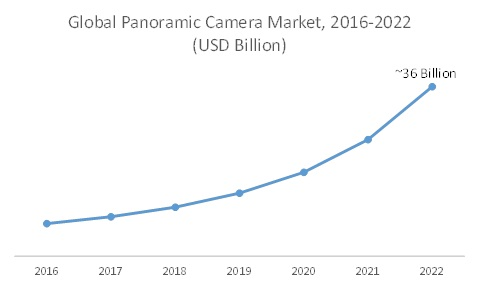Global Panoramic Camera Market is Growing at CAGR of 31% and Expected to Reach USD 36 Billion by 2022