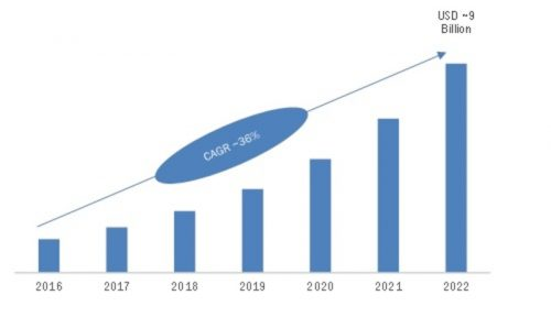 Smart Speakers Market Industry Analysis, Size, Share, Growth, Trends, and Forecast 2016 - 2022