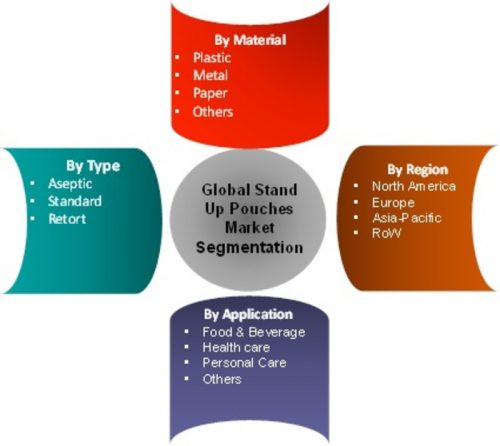 Stand-Up Pouches Market Trends, Drivers, Strategies, Applications and Competitive Landscape – Forecast 2022