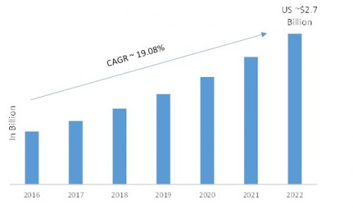 Video Surveillance as a Service Market is estimated to grow at a CAGR of 19 % of compound annual growth rate by 2022