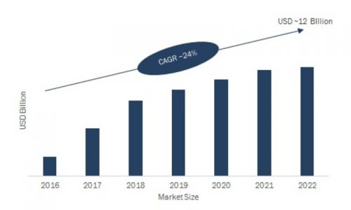 Wireless Power Transmission Market Trends, Size, Share, Statistics