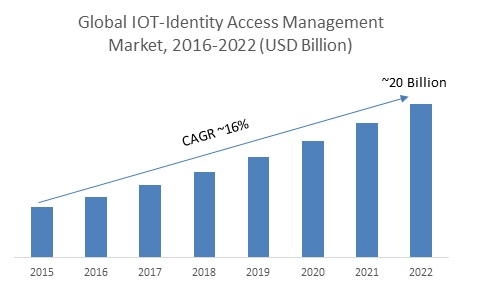 IOT-Identity Access Management Market Is Expected To Reach USD 20 Billion And To Grow At CAGR Of 16% By 2022-IBM And Microsoft