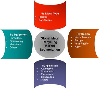 Metal Recycling Industry is Expected to Cross USD 400 Billion and Grow around 7% CAGR by 2022