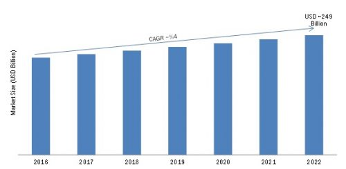 Global Public Cloud Service Market Is Expected To Grow At A CAGR Over 4% From 2016 To 2022