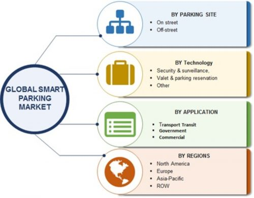 Smart Parking Market - Industry Challenges, Key Vendors, Drivers, Trends and Forecast to 2022