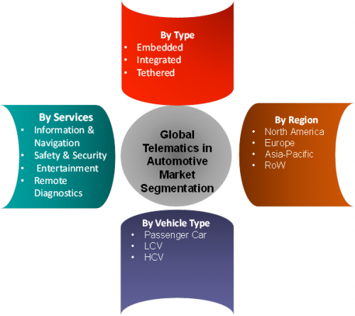 Telematics In Automotive Market Industry Analysis, Size, Share, Growth, Trends By Forecast To 2022