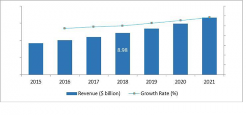 Global UAV Payload and Subsystems Market Players Analysis, Industry Technologies and Forecast to 2021