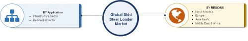 Skid Steer Loader Market is expected to grow over the CAGR of around 8% during the period 2016 to 2022