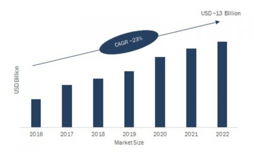 Global Mobile BI Market is expected to reach USD 13 Billion by Forecast to 2022