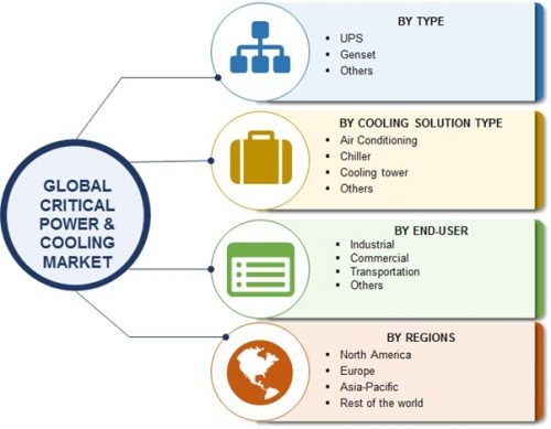 Global Critical Power and Cooling Market is Grow at CAGR of 6% by 2022