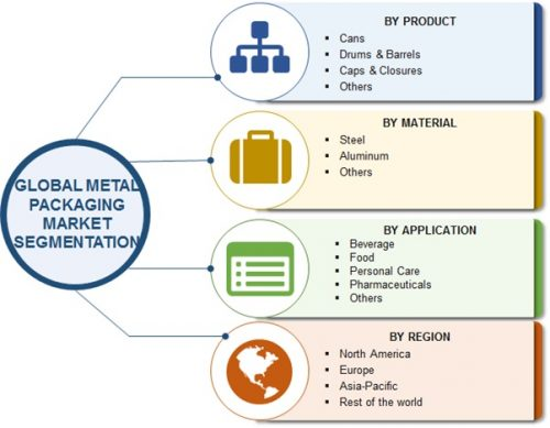 Global Metal Packaging Market Report 2017 Receives a Rapid Boost in Economy due to High Emerging Demands by Forecast to 2022