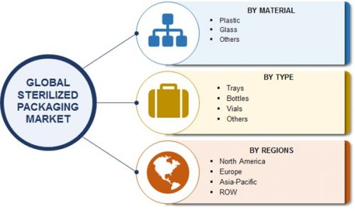 Global Sterilized Packaging Market is Expected to Grow at CAGR of 6% by 2022