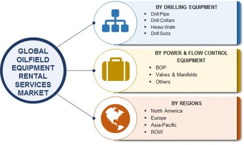 Oilfield Equipment Rental Services Market is Expected to Grow at CAGR of 15% by 2022 – Foresight Research