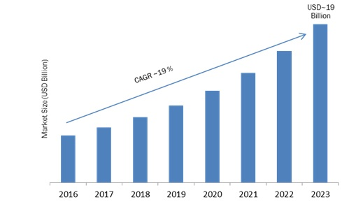 Global Automotive Camera Market Regional Analysis, Key Players, Industry Segments, Development, Opportunities, Forecast to 2023
