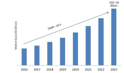 Global Automotive Camera Market Regional Analysis, Key Players, Industry Segments, Development, Opportunities, Forecast to 2023