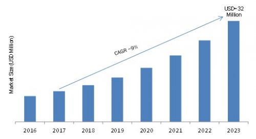 Automotive Cyber Security Market Size, Trends, New Developments, Industry Challenges and Forecast 2023