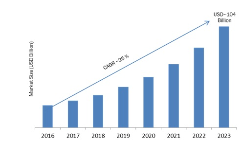 Global Cloud Storage Market Research, Market Share, Competitor Strategy, Industry Trends, Forecast to 2023