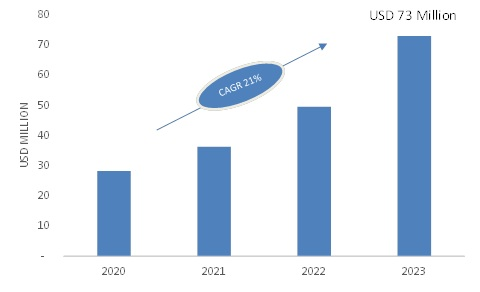 Global 5G Technology Market Research, Market Share, Competitor Strategy, Industry Trends by Forecast to 2023