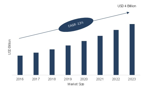 Intelligent Platform Management Interface (IPMI) Market Trends, Players Analysis, Industry Technologies and Forecast to 2023