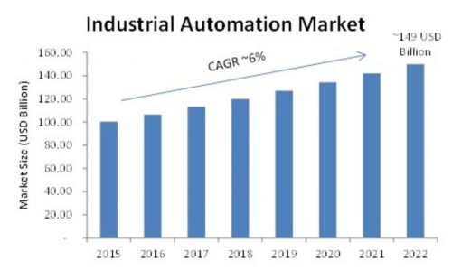 Global Industrial Automation Market Research, Market Share, Competitor Strategy, Industry Trends by Forecast to 2022