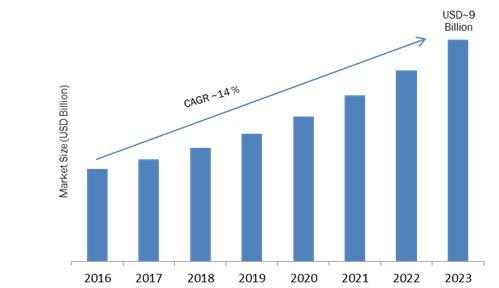 IoT Gateways Market Dynamics, Growth Factors, Major Companies Analysis and Forecast- 2023