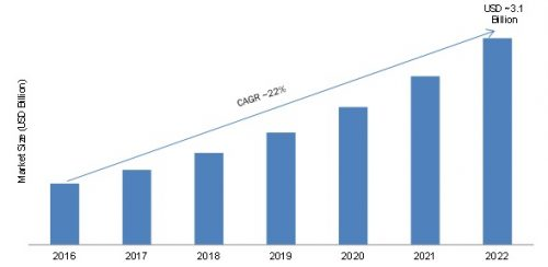 Network Analytics Market 2017 Global Industry Key Players, Share, Trend, Applications, Segmentation and Forecast to 2022