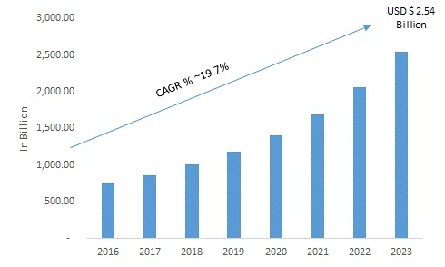 Global School and Campus Security Market is Estimated to Grow by 19.7% of CAGR During 2017-2023
