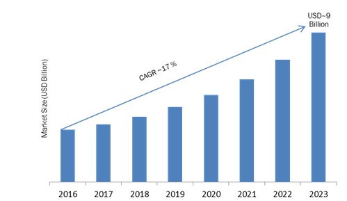 Text Analytics Market Report 2017 Receives Rapid Boost in Economy due to High Emerging Demands by Forecast 2023