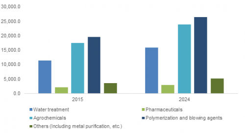 Hydrazine Hydrate Market to Witness Healthy Growth Over 2026-2024