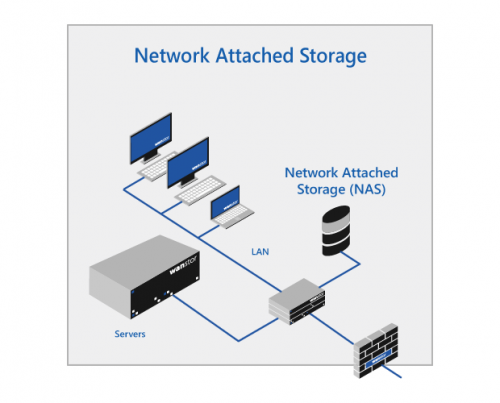 Network Attached Storage  Nas  Market  Substantial Market